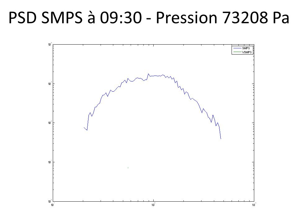 PSD SMPS à 09:30 - Pression 73208 Pa