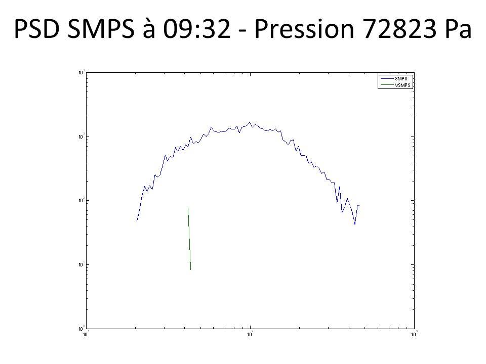 PSD SMPS à 09:32 - Pression 72823 Pa