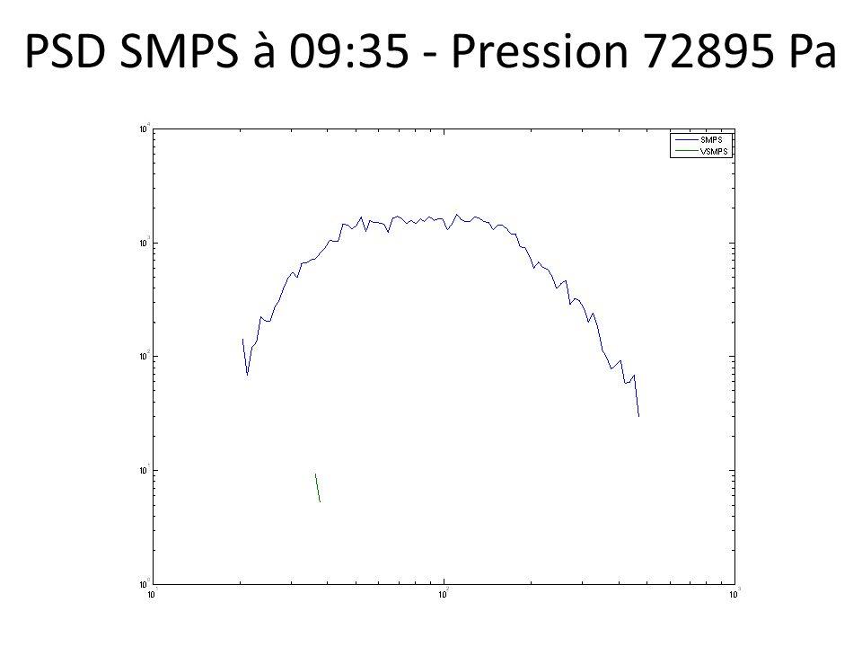 PSD SMPS à 09:35 - Pression 72895 Pa