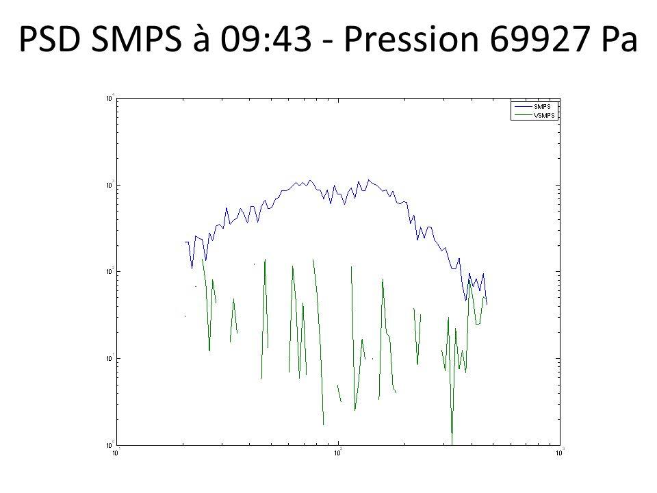 PSD SMPS à 09:43 - Pression 69927 Pa