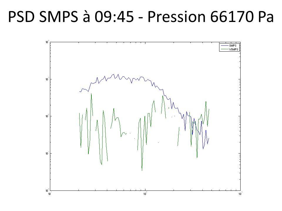 PSD SMPS à 09:45 - Pression 66170 Pa