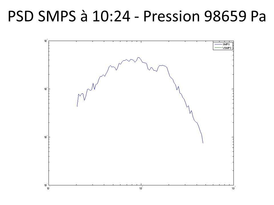 PSD SMPS à 10:24 - Pression 98659 Pa