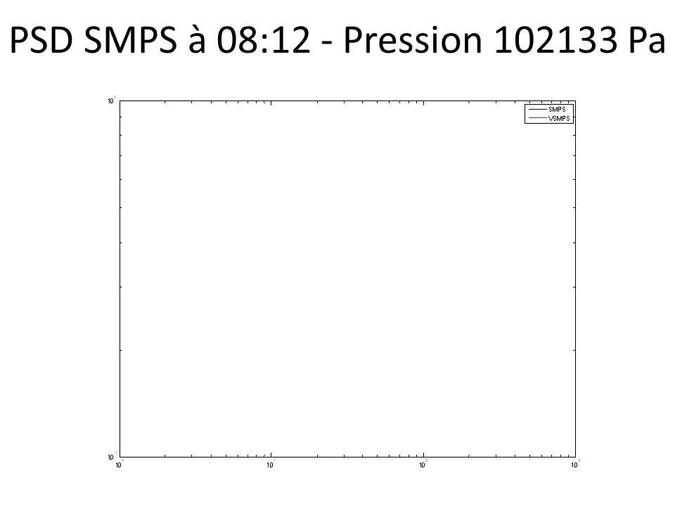 PSD SMPS à 08:12 - Pression 102133 Pa