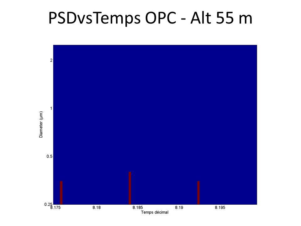 PSDvsTemps OPC - Alt 55 m