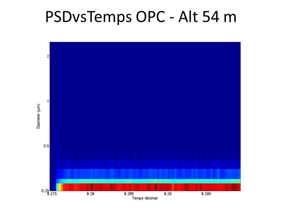 PSDvsTemps OPC - Alt 54 m