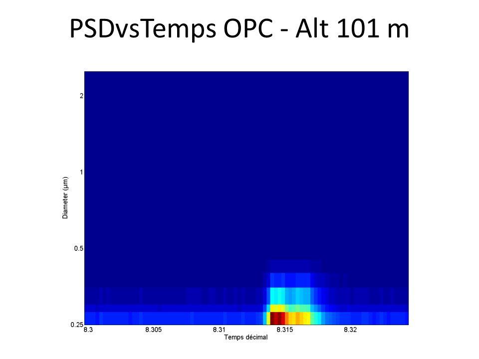 PSDvsTemps OPC - Alt 101 m
