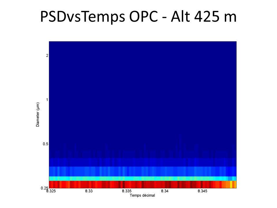 PSDvsTemps OPC - Alt 425 m