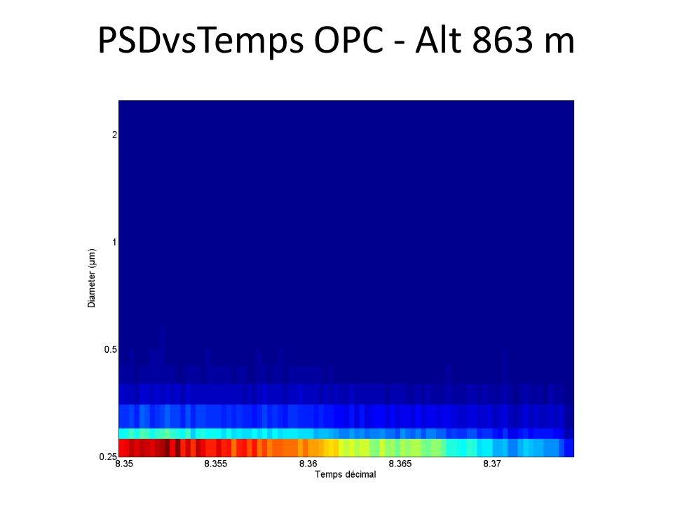 PSDvsTemps OPC - Alt 863 m