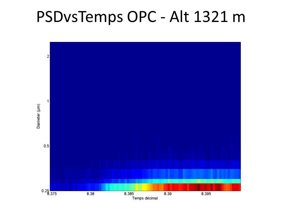 PSDvsTemps OPC - Alt 1321 m