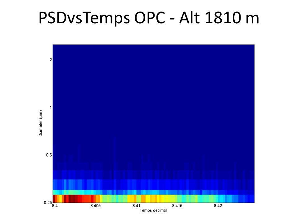 PSDvsTemps OPC - Alt 1810 m