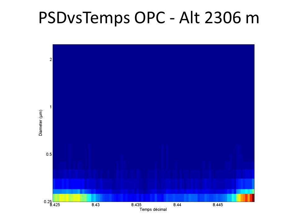 PSDvsTemps OPC - Alt 2306 m