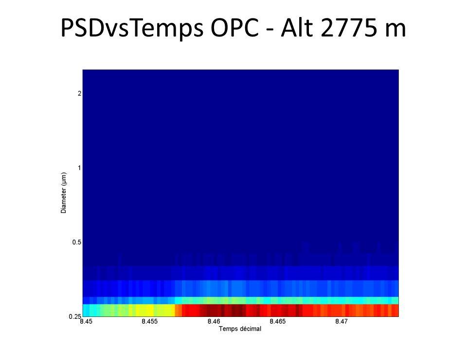 PSDvsTemps OPC - Alt 2775 m