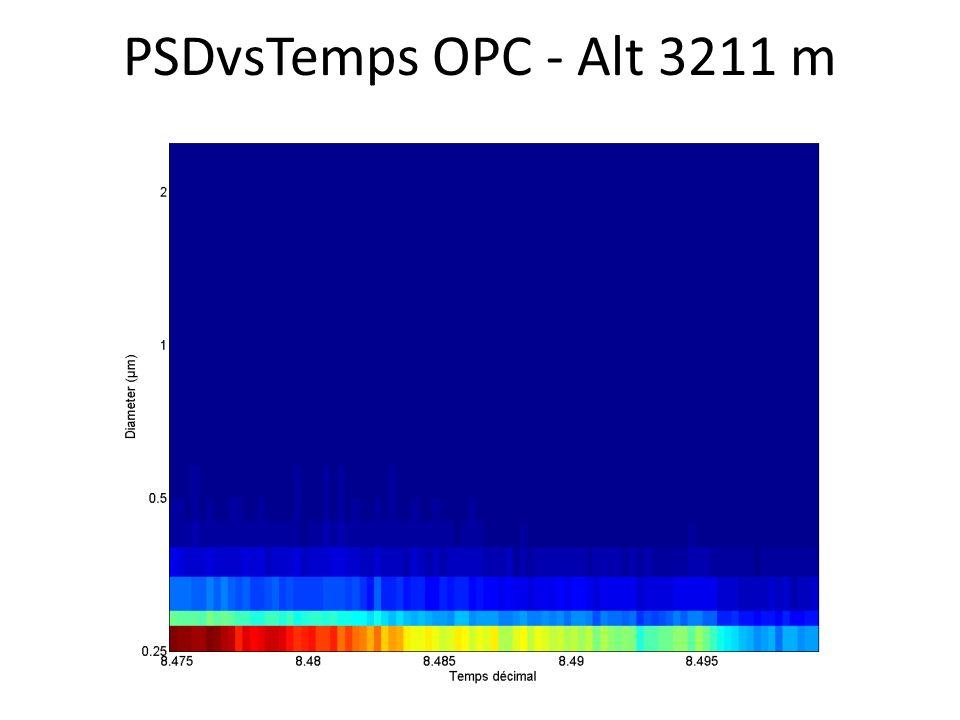 PSDvsTemps OPC - Alt 3211 m