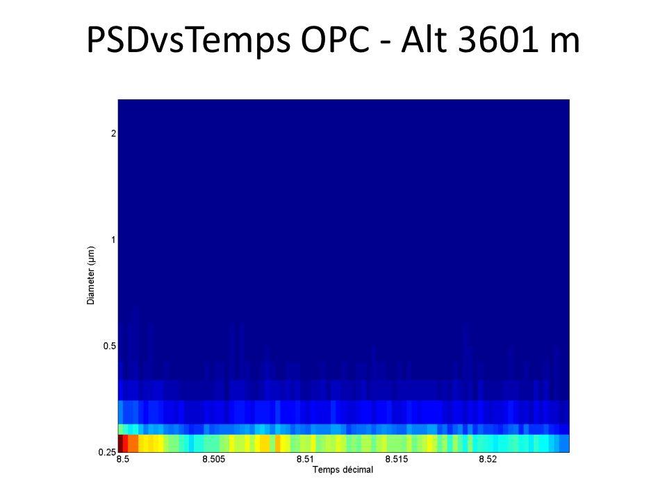 PSDvsTemps OPC - Alt 3601 m