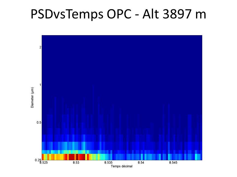 PSDvsTemps OPC - Alt 3897 m