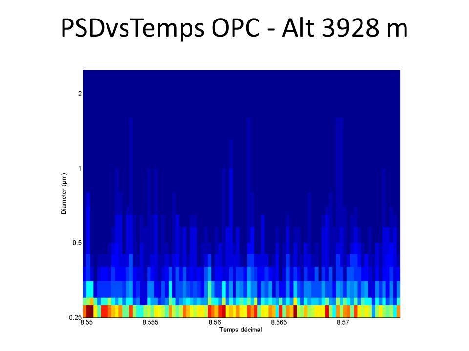 PSDvsTemps OPC - Alt 3928 m