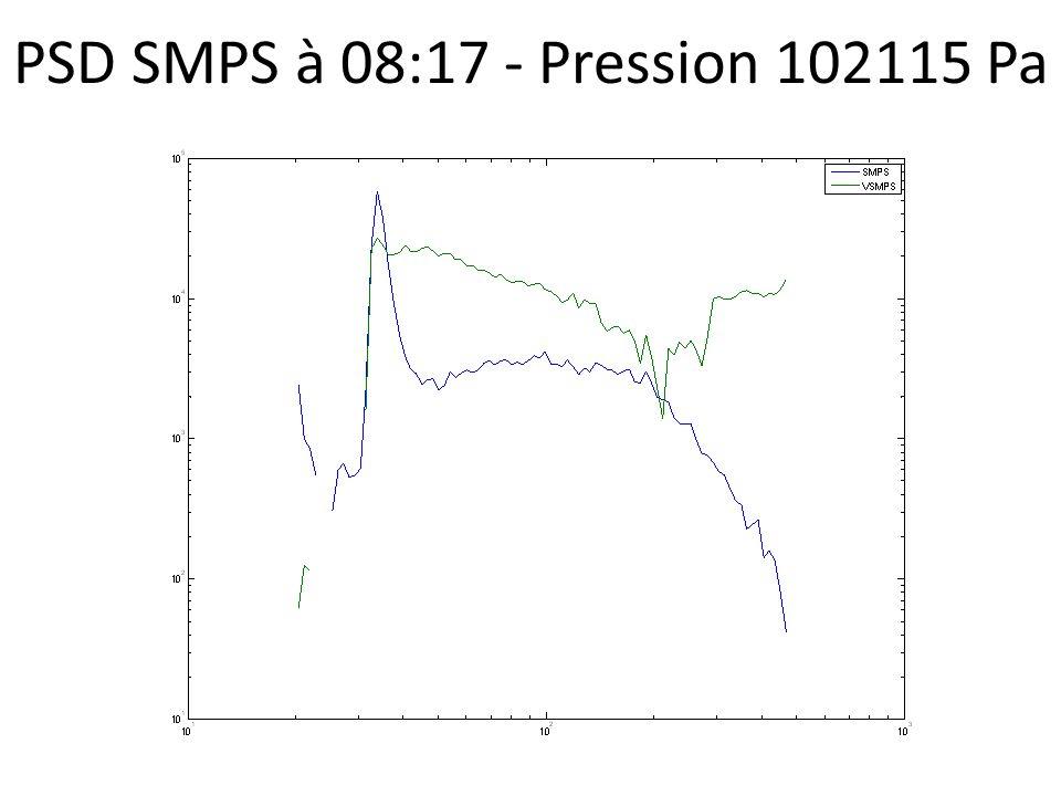 PSD SMPS à 08:17 - Pression 102115 Pa