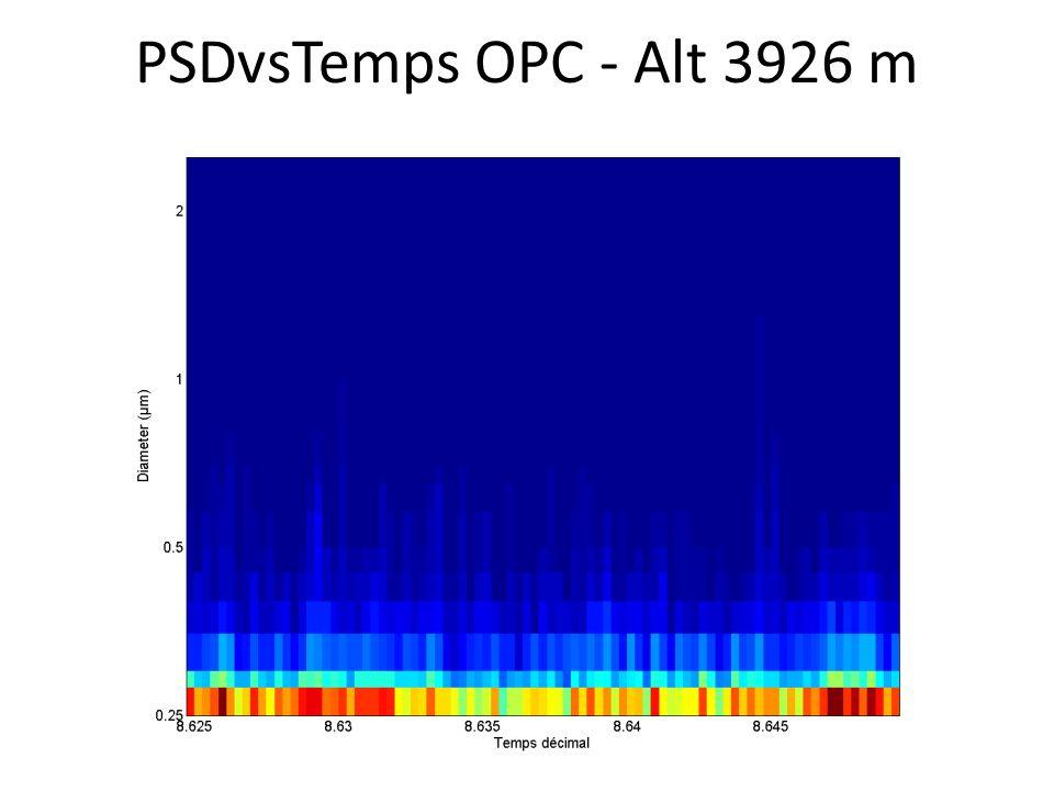 PSDvsTemps OPC - Alt 3926 m