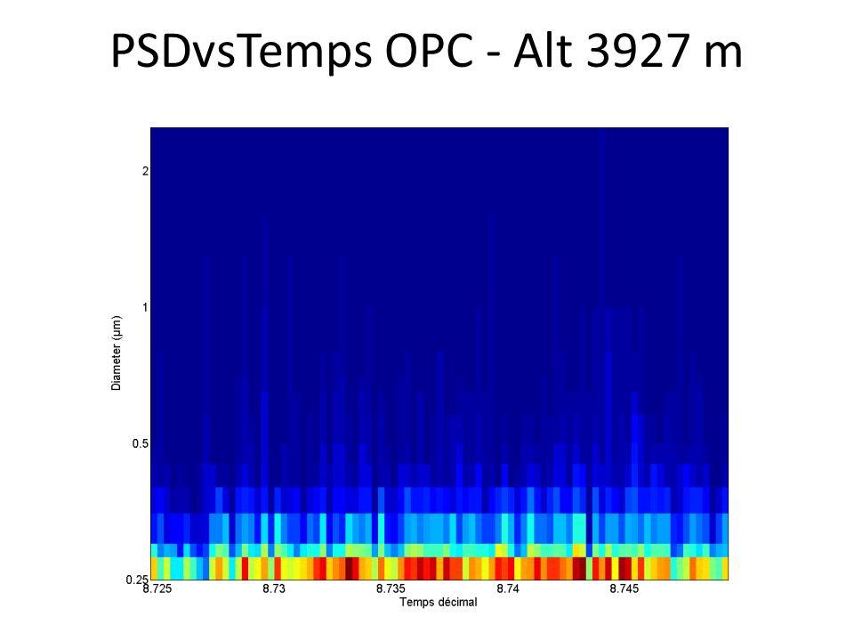 PSDvsTemps OPC - Alt 3927 m