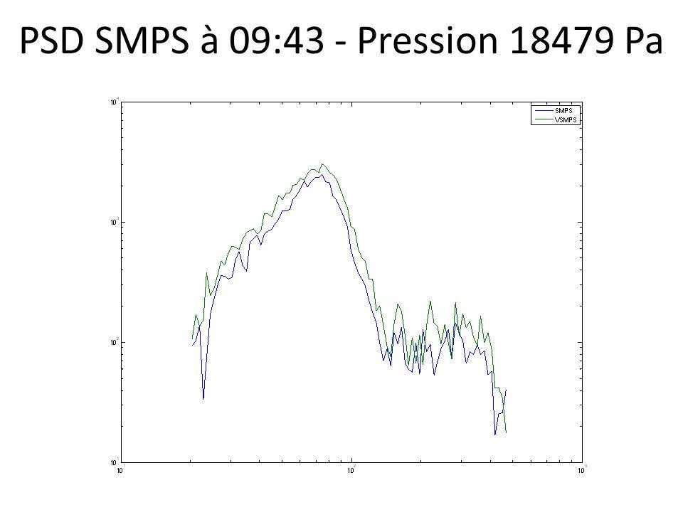 PSD SMPS à 09:43 - Pression 18479 Pa