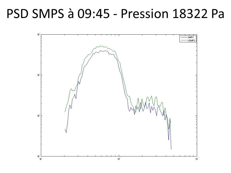 PSD SMPS à 09:45 - Pression 18322 Pa