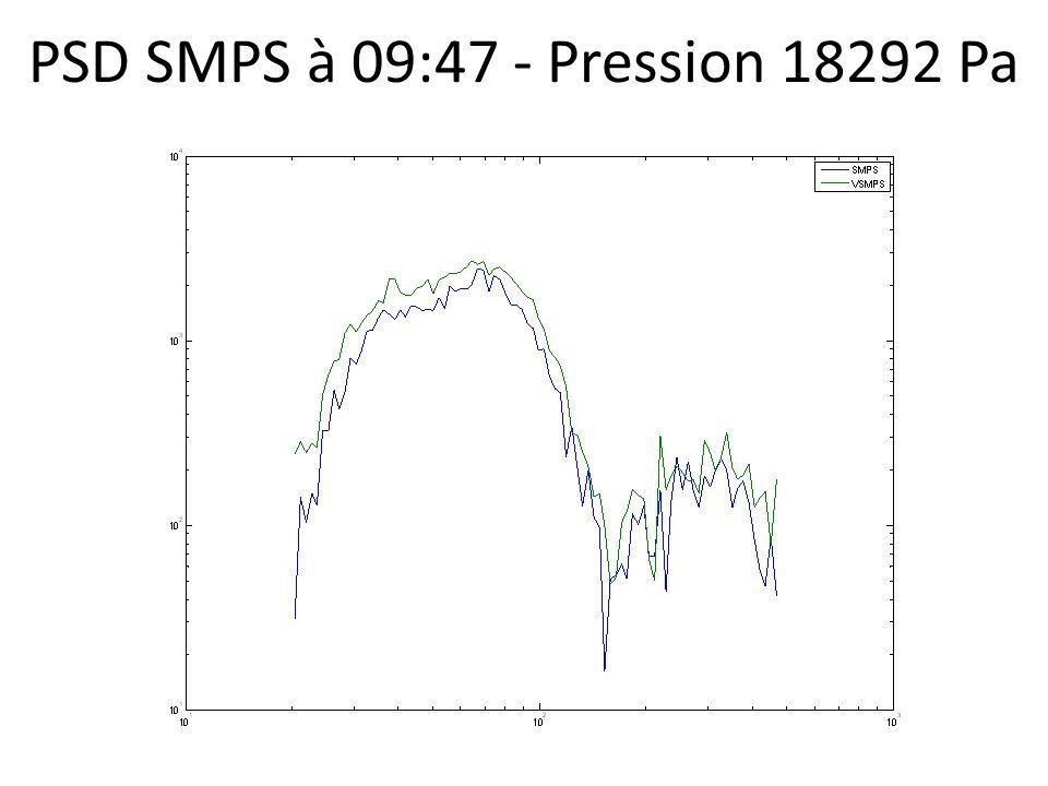PSD SMPS à 09:47 - Pression 18292 Pa