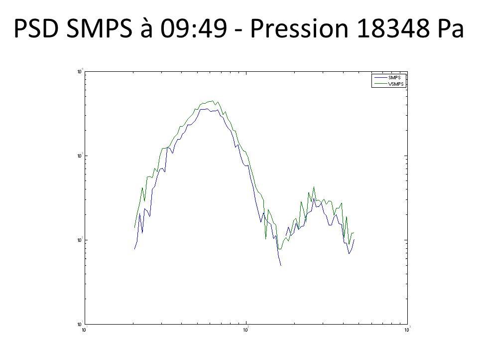 PSD SMPS à 09:49 - Pression 18348 Pa