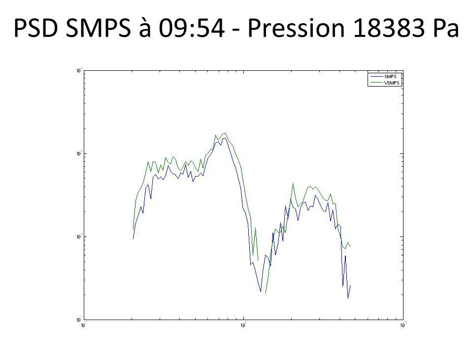 PSD SMPS à 09:54 - Pression 18383 Pa