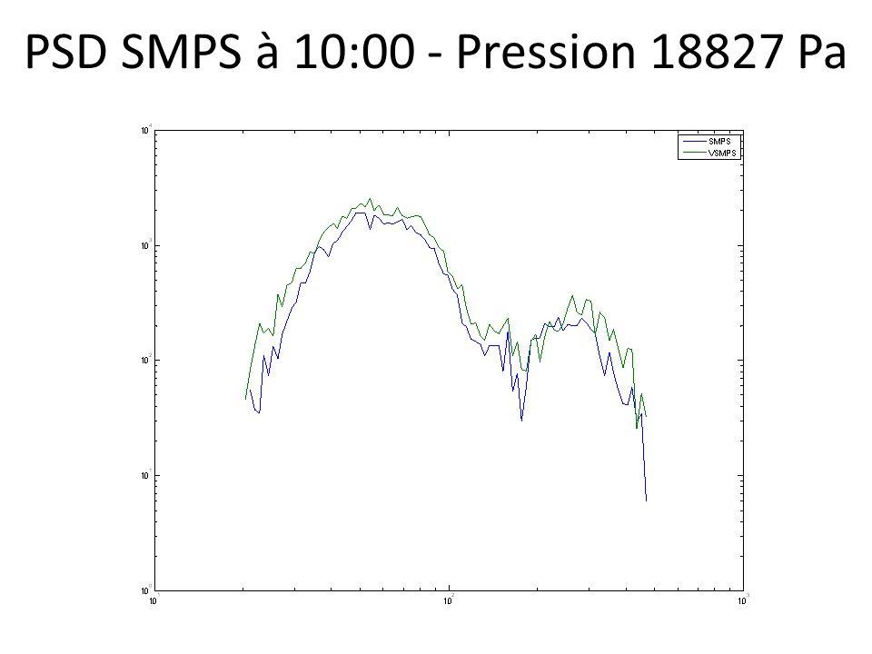 PSD SMPS à 10:00 - Pression 18827 Pa