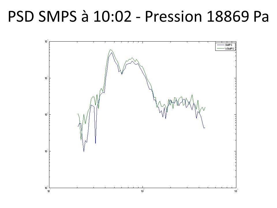 PSD SMPS à 10:02 - Pression 18869 Pa
