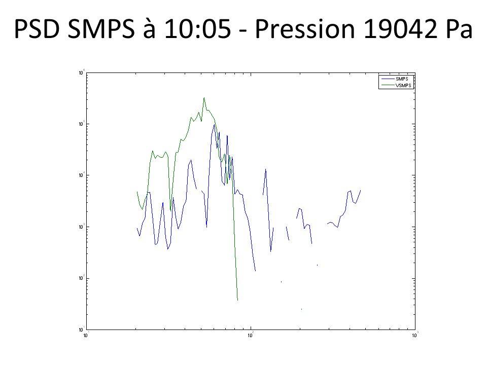 PSD SMPS à 10:05 - Pression 19042 Pa
