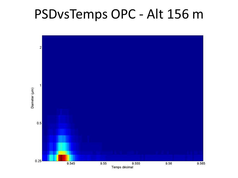 PSDvsTemps OPC - Alt 156 m