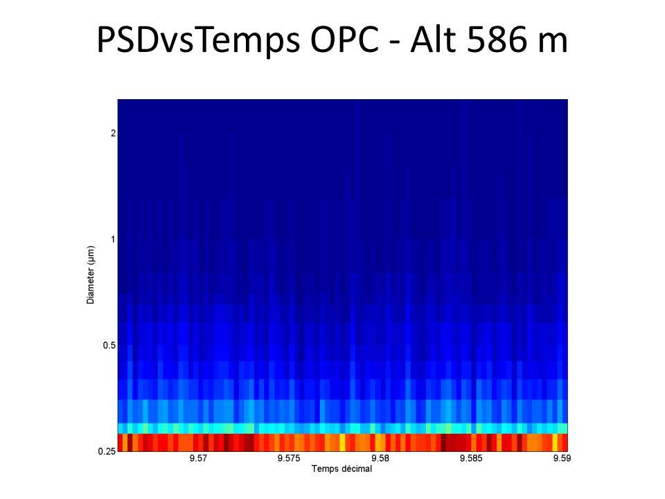 PSDvsTemps OPC - Alt 586 m