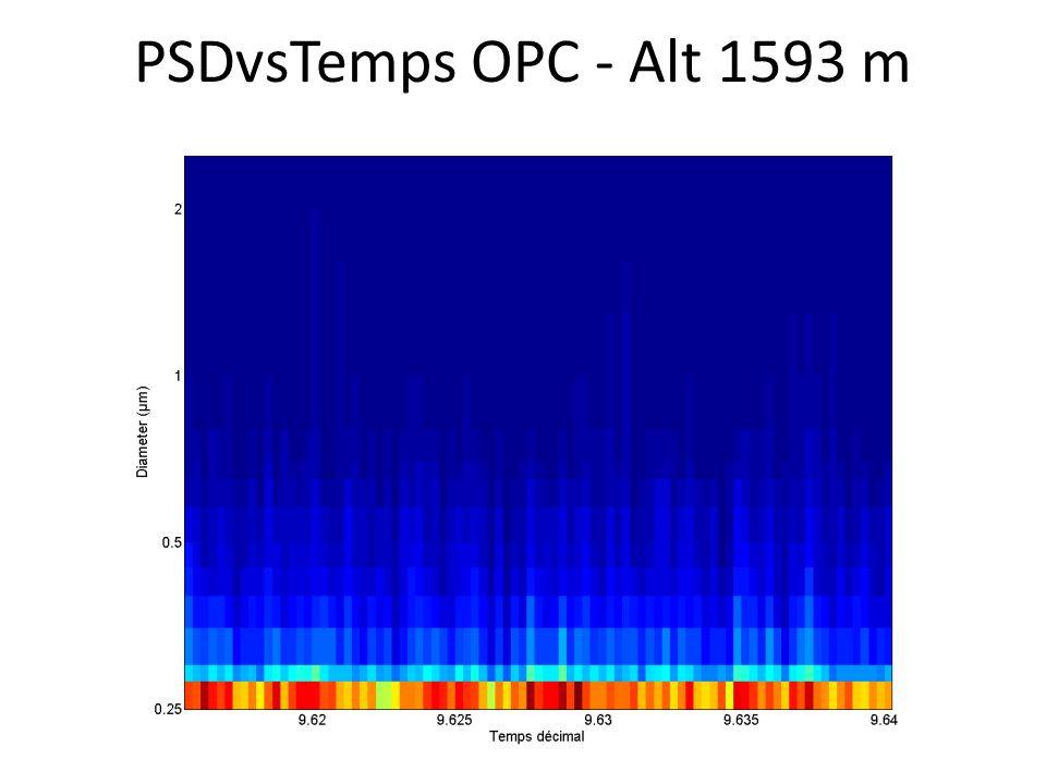 PSDvsTemps OPC - Alt 1593 m