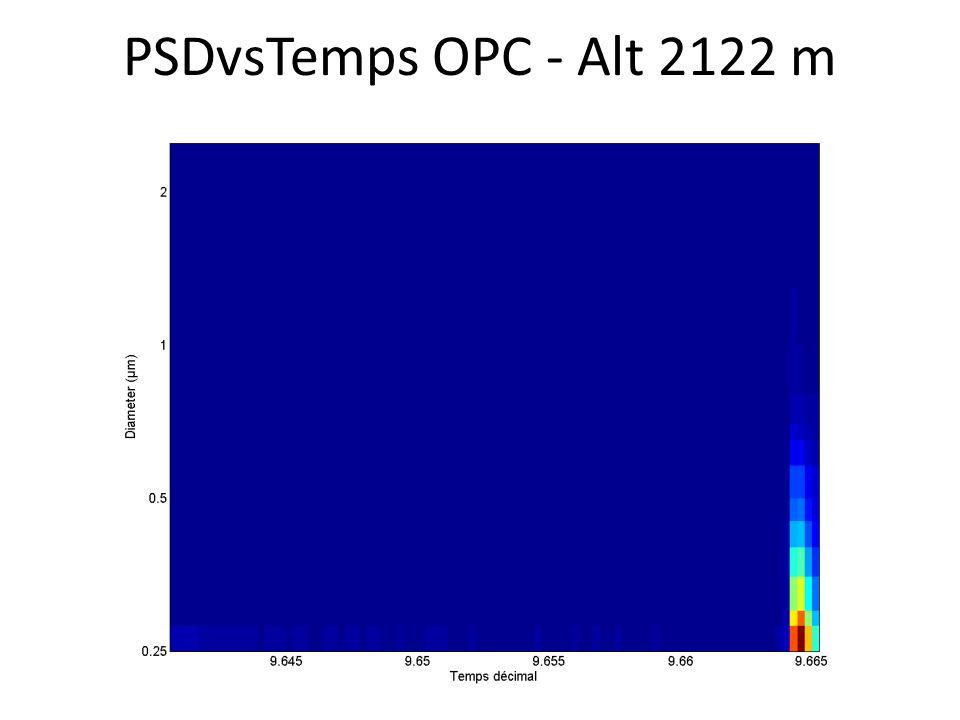 PSDvsTemps OPC - Alt 2122 m