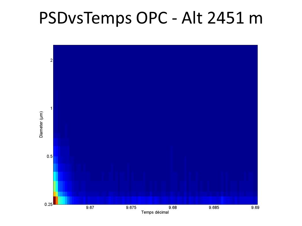PSDvsTemps OPC - Alt 2451 m