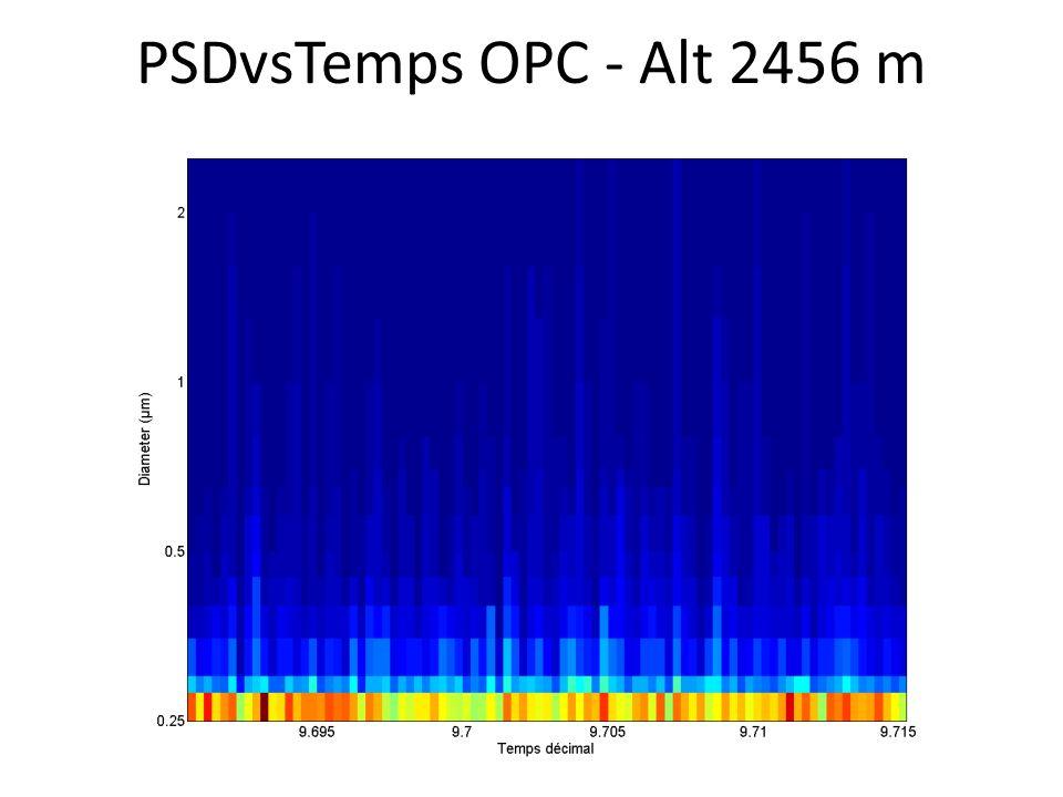 PSDvsTemps OPC - Alt 2456 m