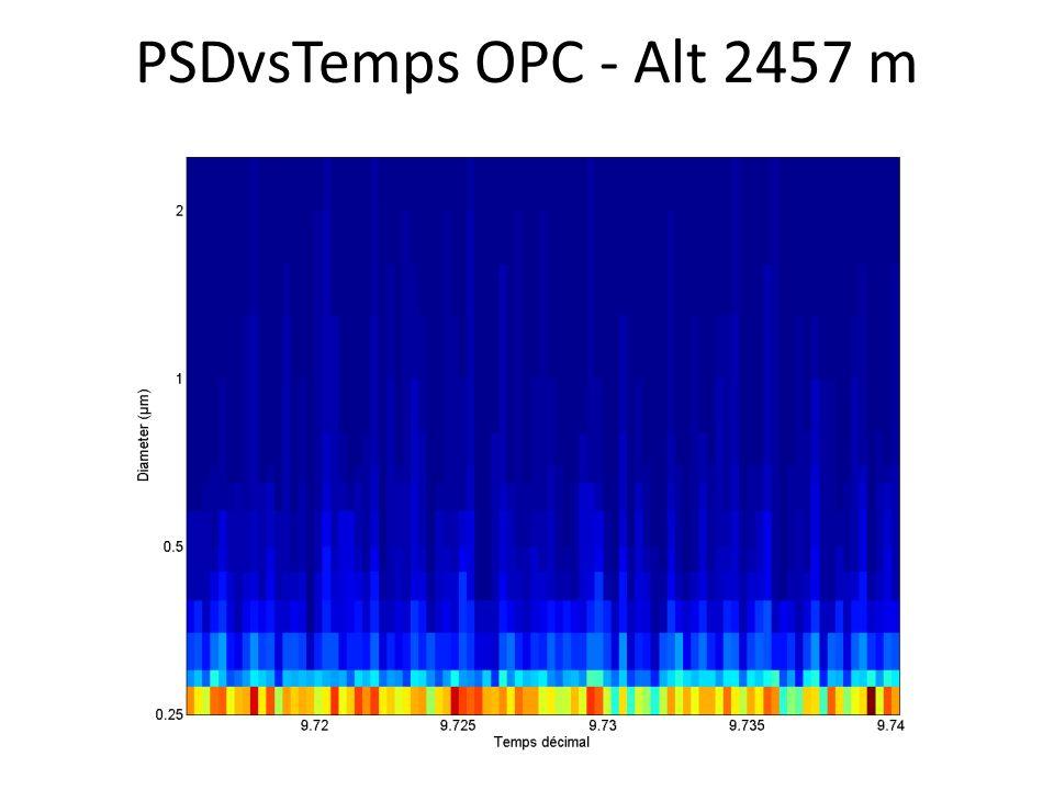 PSDvsTemps OPC - Alt 2457 m