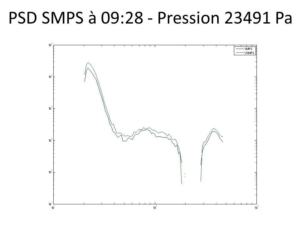 PSD SMPS à 09:28 - Pression 23491 Pa