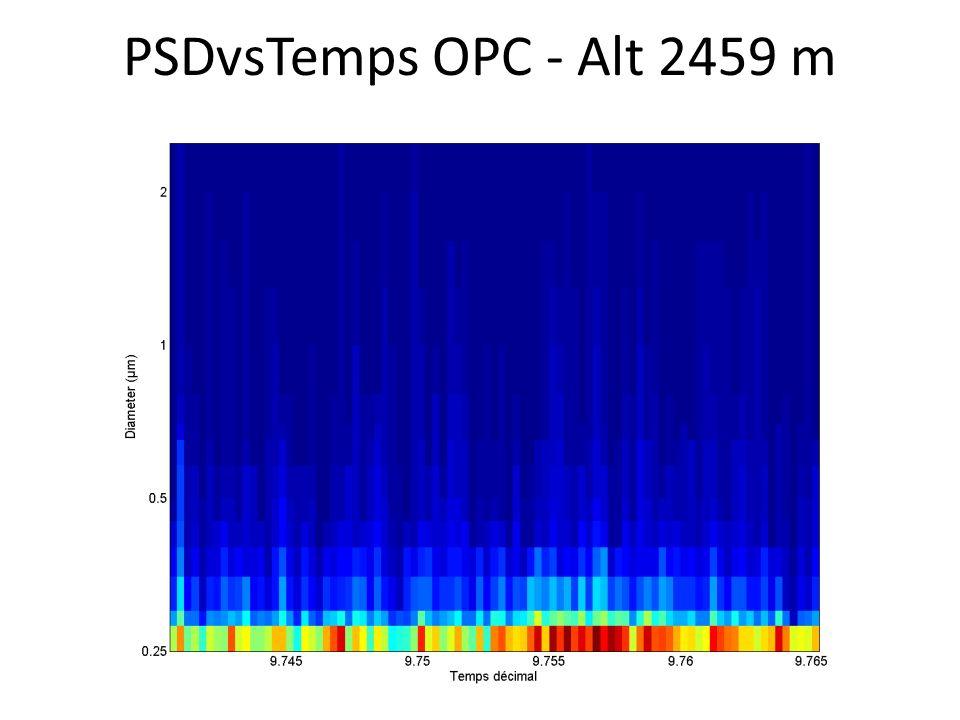 PSDvsTemps OPC - Alt 2459 m