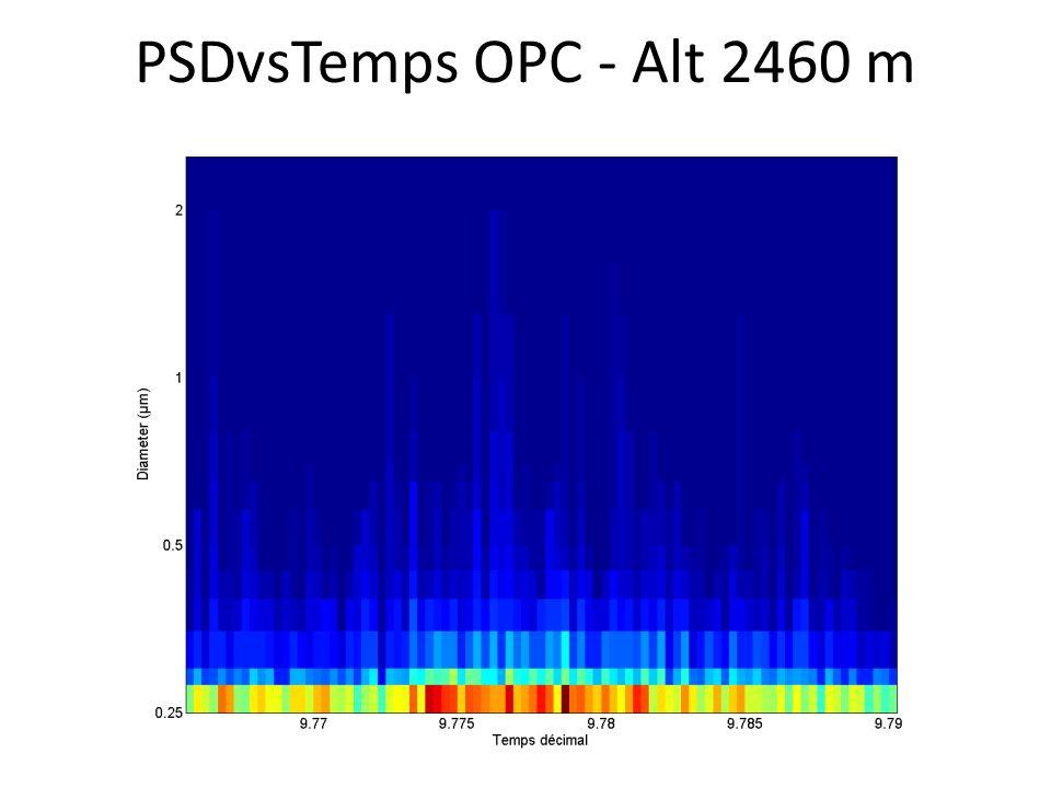 PSDvsTemps OPC - Alt 2460 m