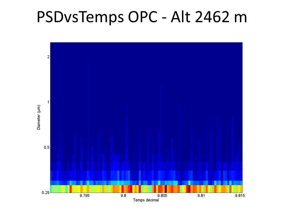 PSDvsTemps OPC - Alt 2462 m