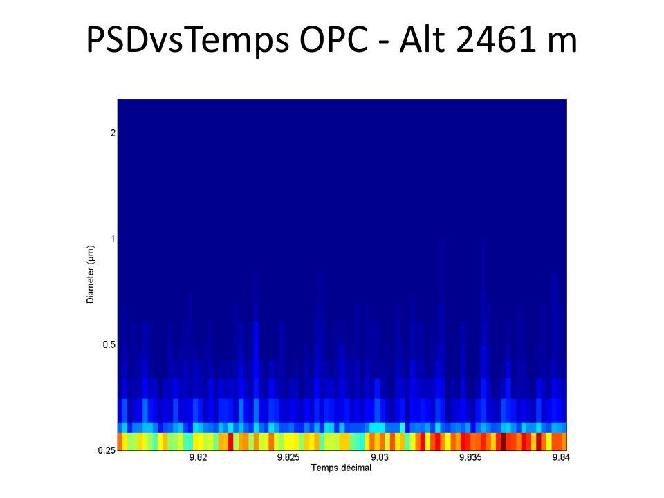 PSDvsTemps OPC - Alt 2461 m