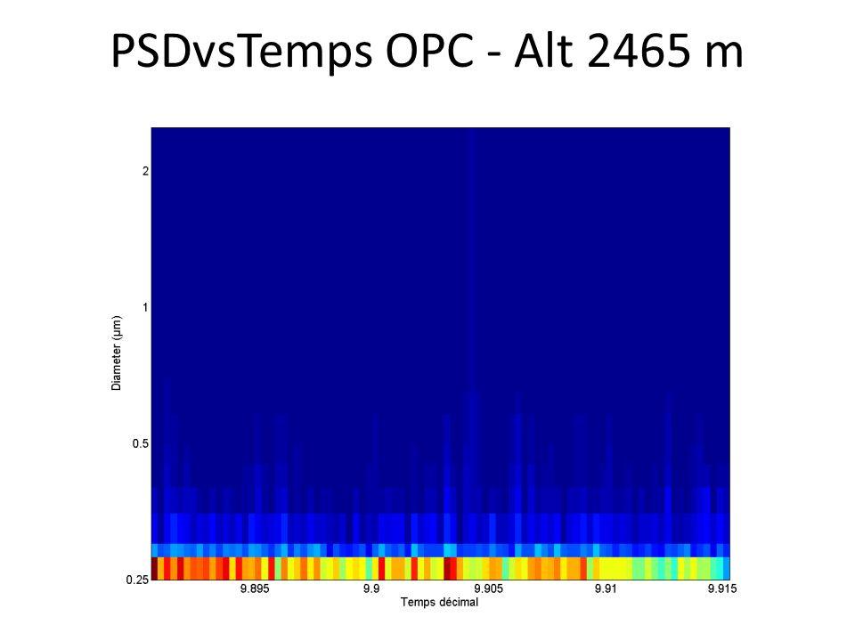 PSDvsTemps OPC - Alt 2465 m