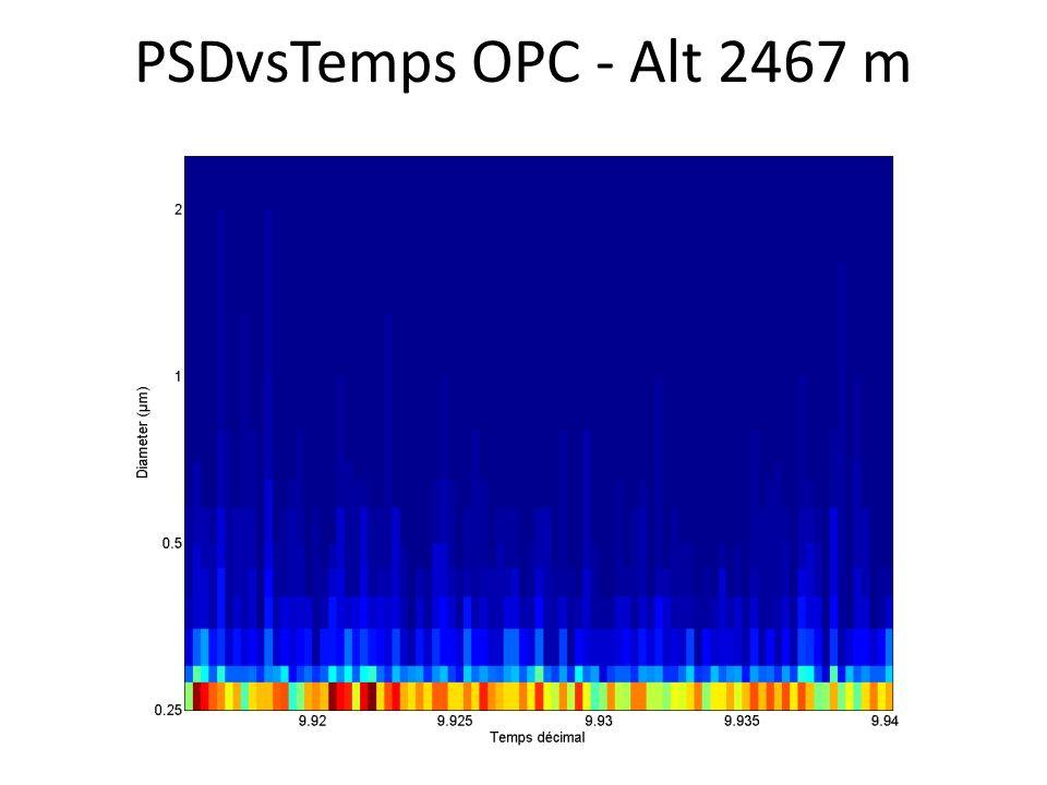 PSDvsTemps OPC - Alt 2467 m