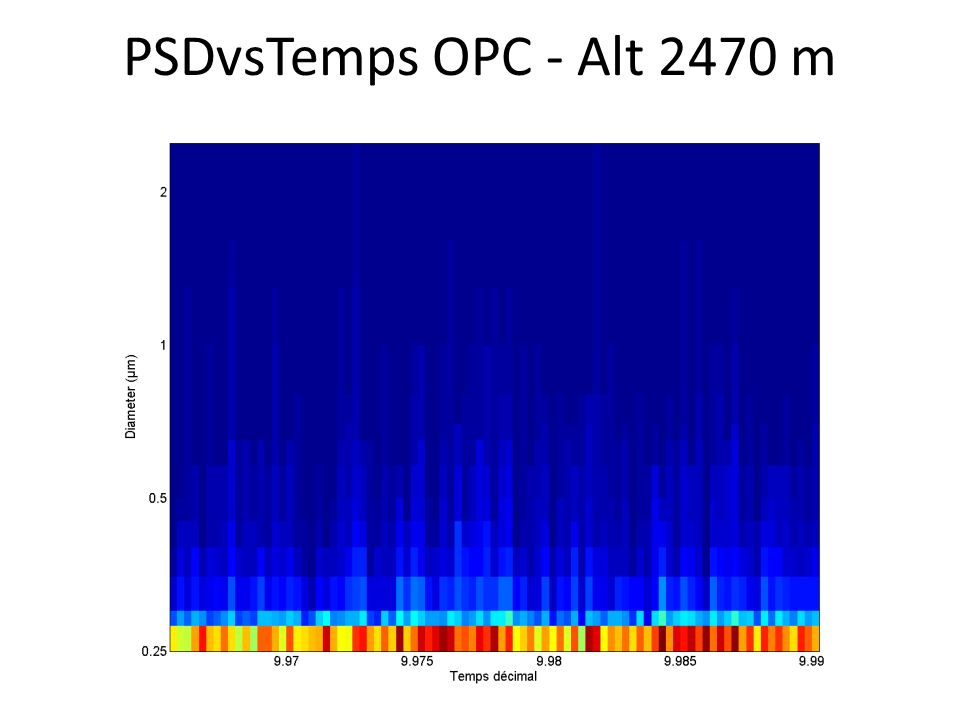 PSDvsTemps OPC - Alt 2470 m