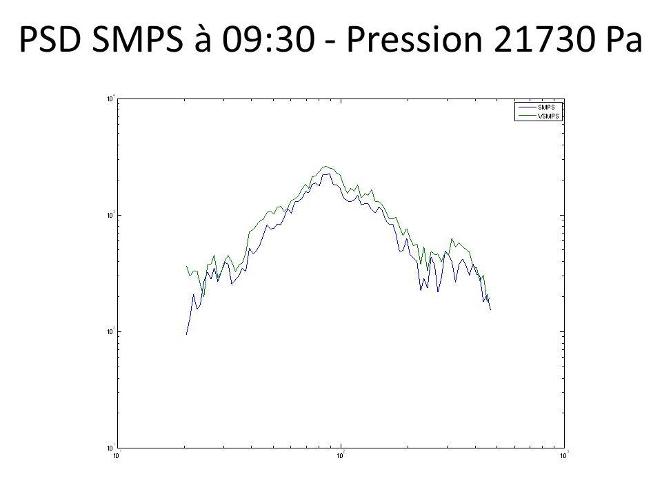PSD SMPS à 09:30 - Pression 21730 Pa