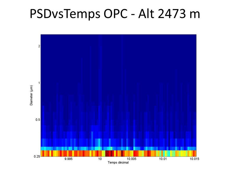 PSDvsTemps OPC - Alt 2473 m