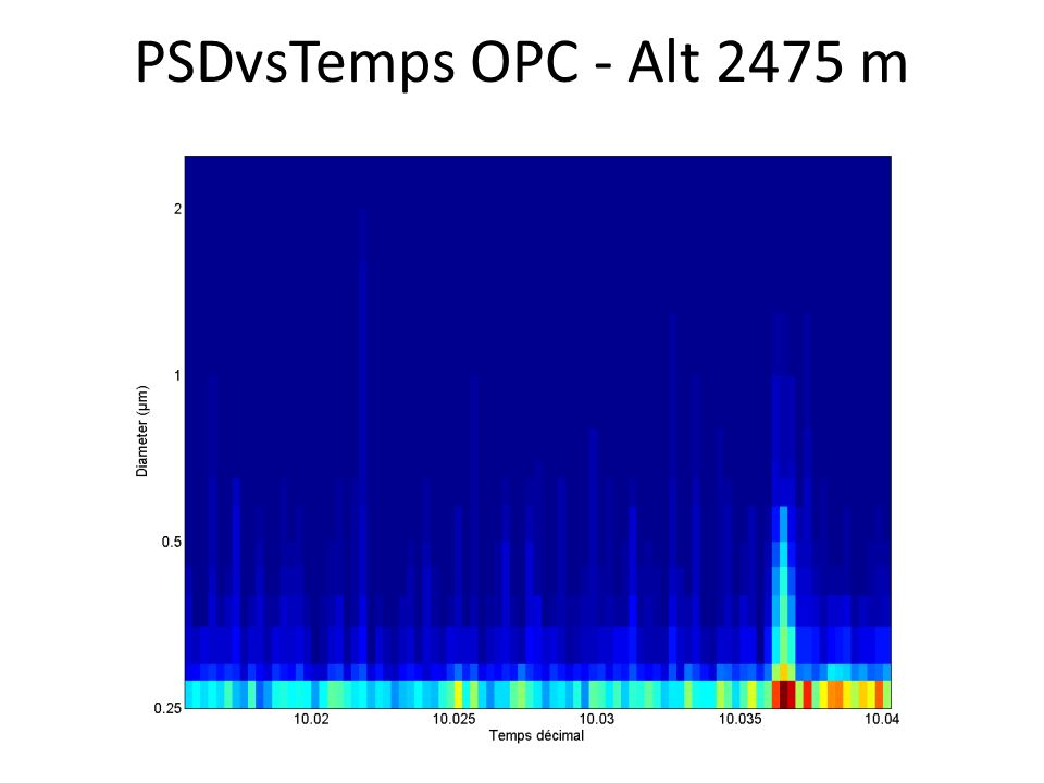 PSDvsTemps OPC - Alt 2475 m