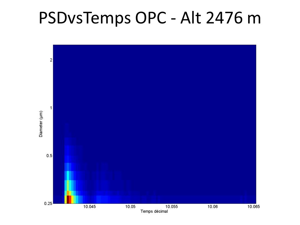 PSDvsTemps OPC - Alt 2476 m